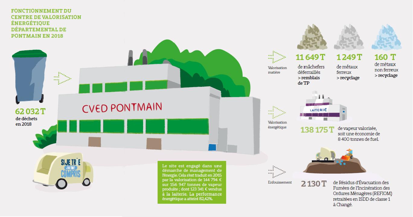 Valorisation énérgétique des déchets du Mont des Avaloirs : centre de traitement de Pontmain (53)