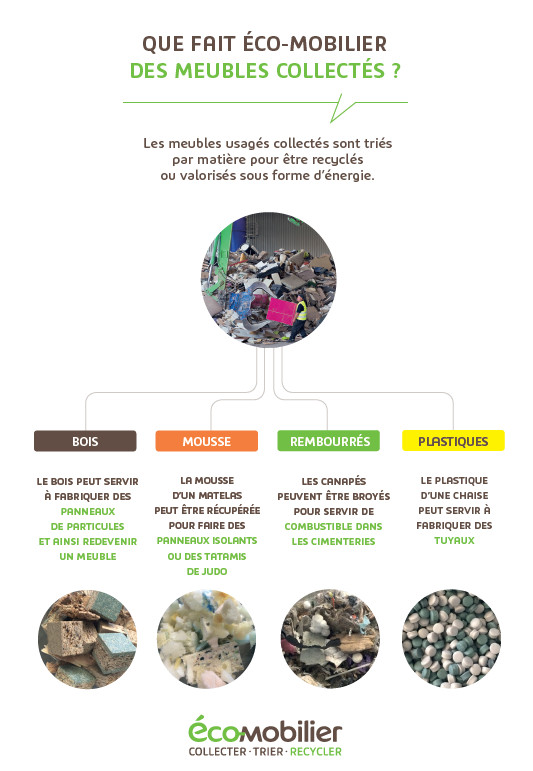 Recyclage Eco-mobilier