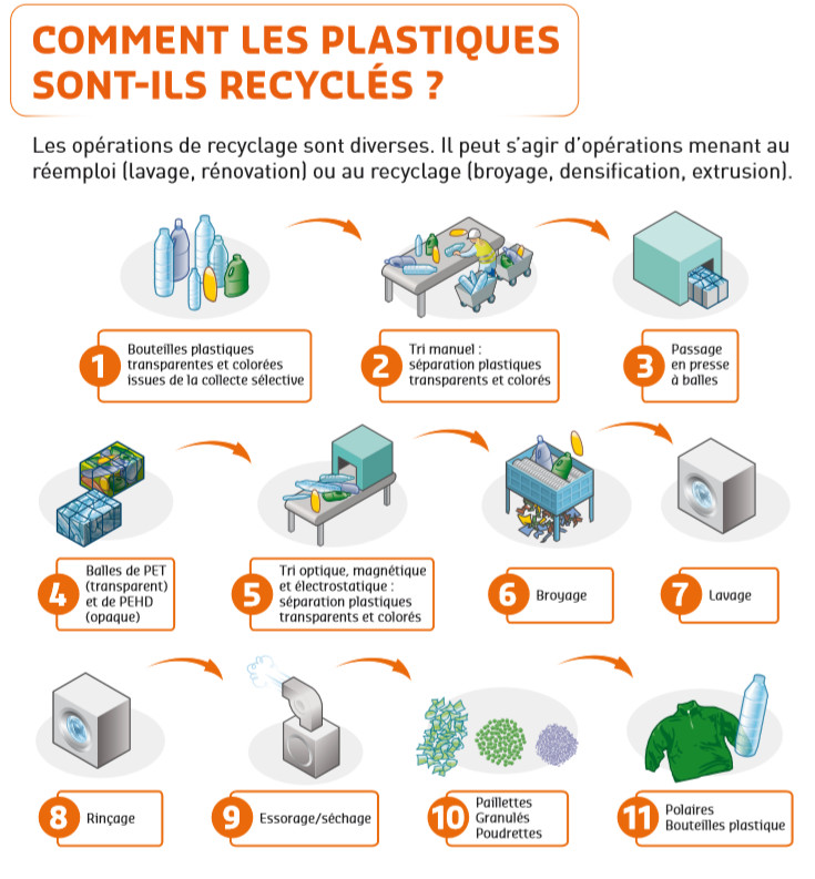 Visuel fiche plastiques Valorpole 72 - Suez environnement Sita